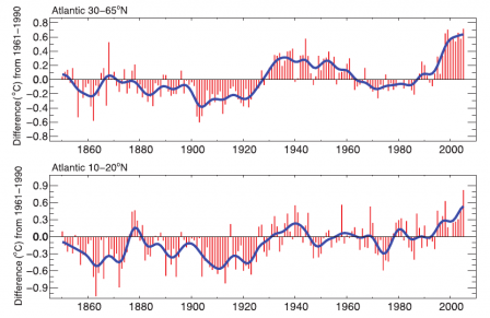 Значения Atlantic Multi-decadal Oscillation index с 1850 по 2005